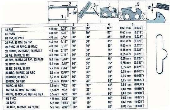 таблица углов пильных цепей