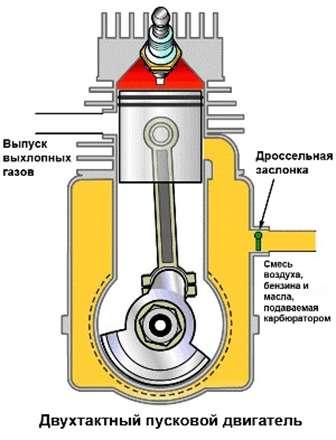 алгоритм пуска двигателя бензопилы