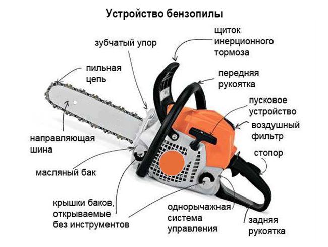 устройство бензопилы