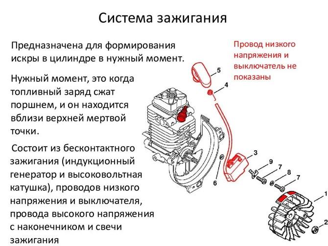 Система зажигания бензопилы - от устройства до проверки катушки мультиметром