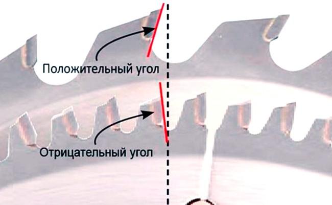 Угол заточки зубьев